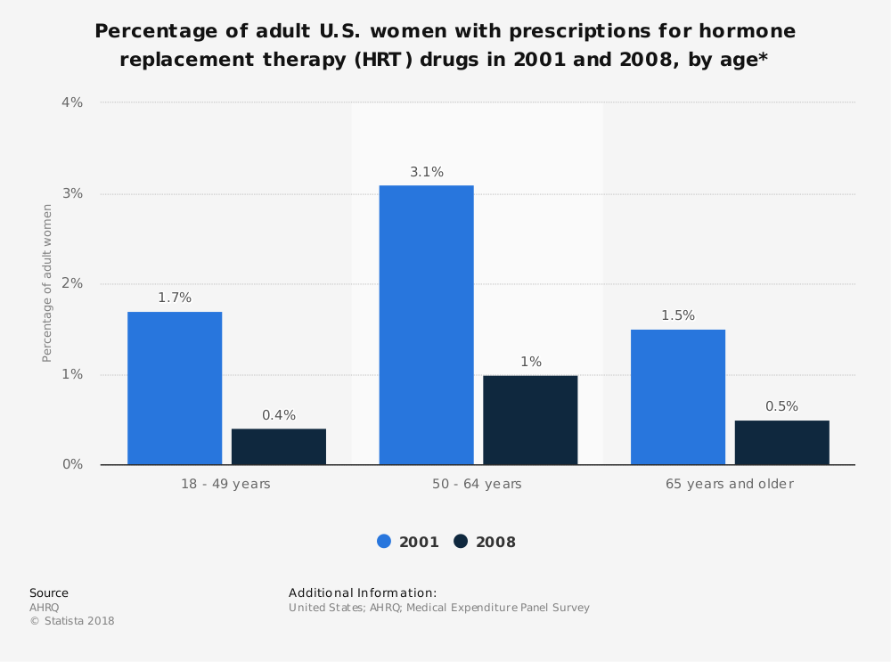 Statistic: Percentage of adult U.S. women with prescriptions for hormone replacement therapy (HRT) drugs in 2001 and 2008, by age* | Statista