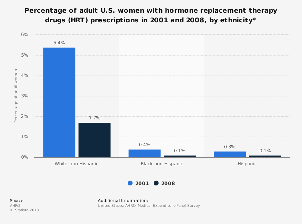Statistic: Percentage of adult U.S. women with hormone replacement therapy drugs (HRT) prescriptions in 2001 and 2008, by ethnicity* | Statista