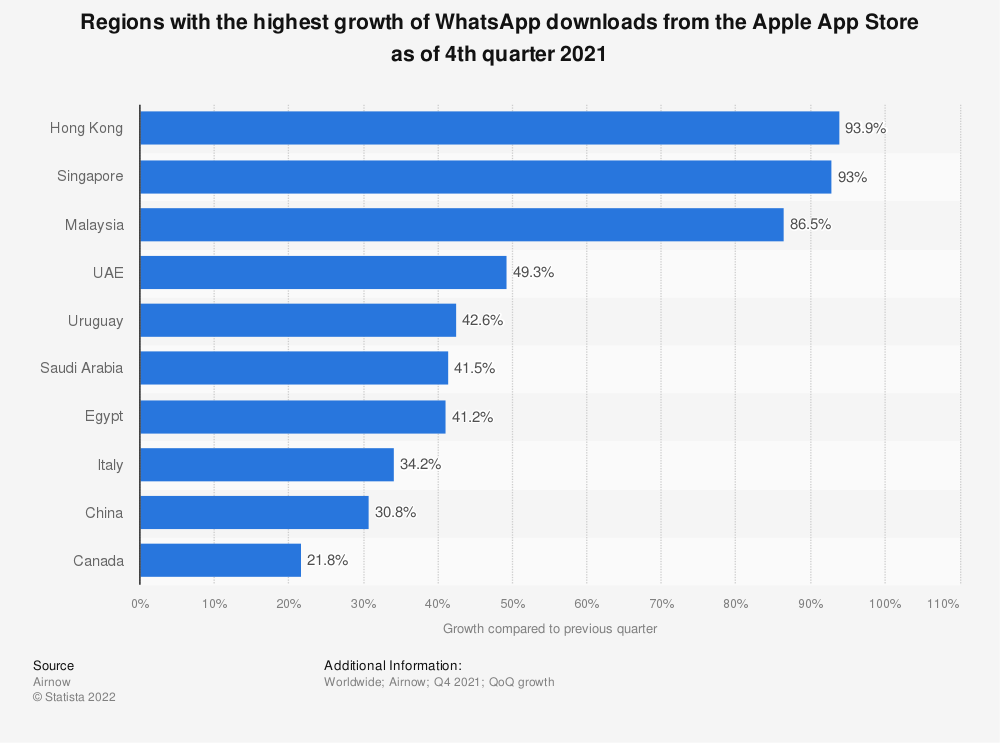 Statistic: Countries with the highest growth of WhatsApp downloads from the Apple App Store as of 4th quarter 2019 | Statista