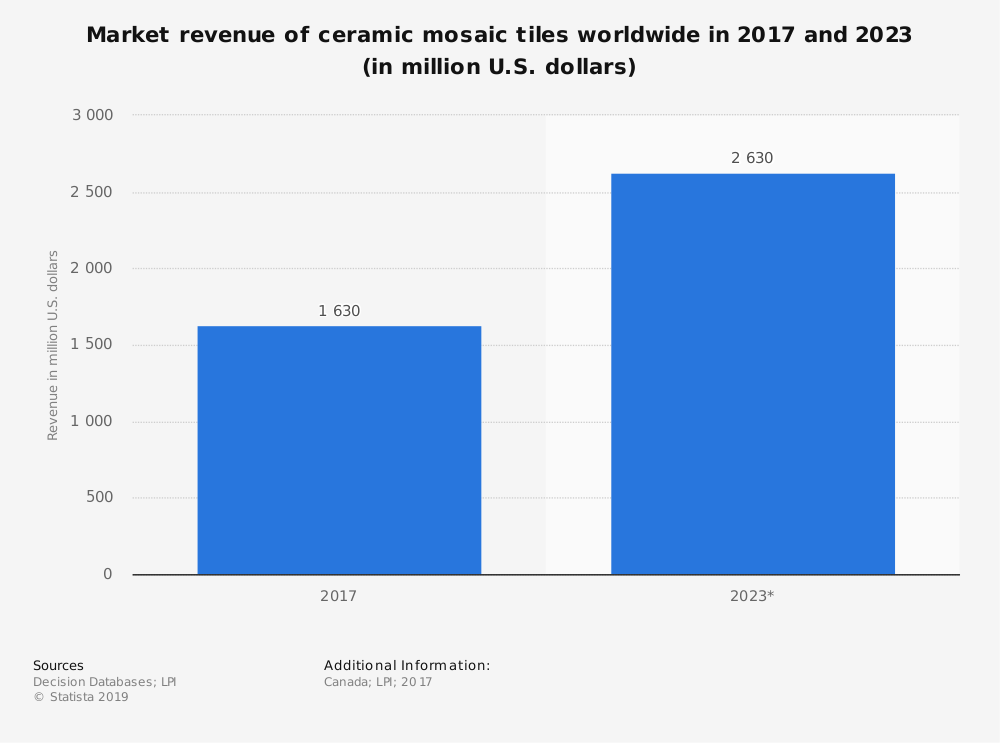 Statistic: Market revenue of ceramic mosaic tiles worldwide in 2017 and 2023 (in million U.S. dollars) | Statista