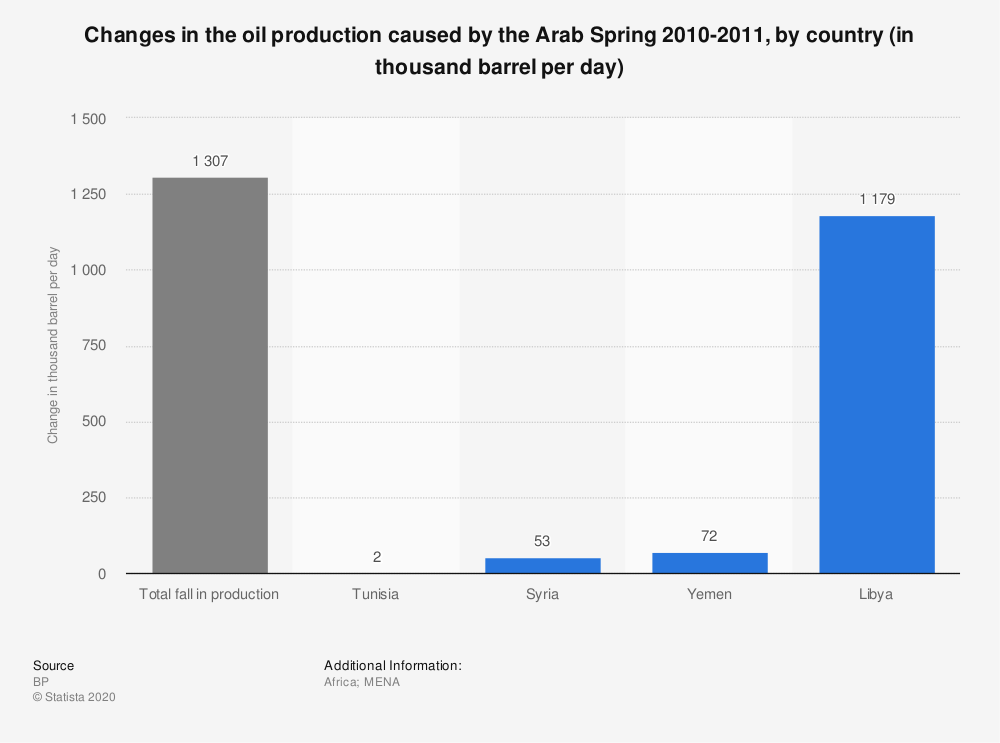 Statistic: Changes in the oil production caused by the Arab Spring 2010-2011, by country (in thousand barrel per day)   Statista
