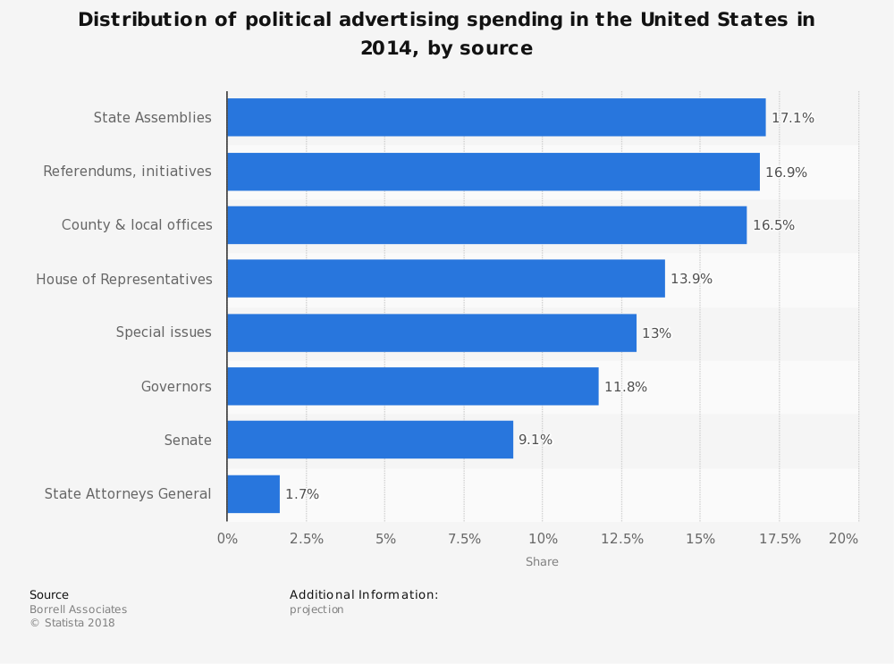 Statistic: Distribution of political advertising spending in the United States in 2014, by source | Statista