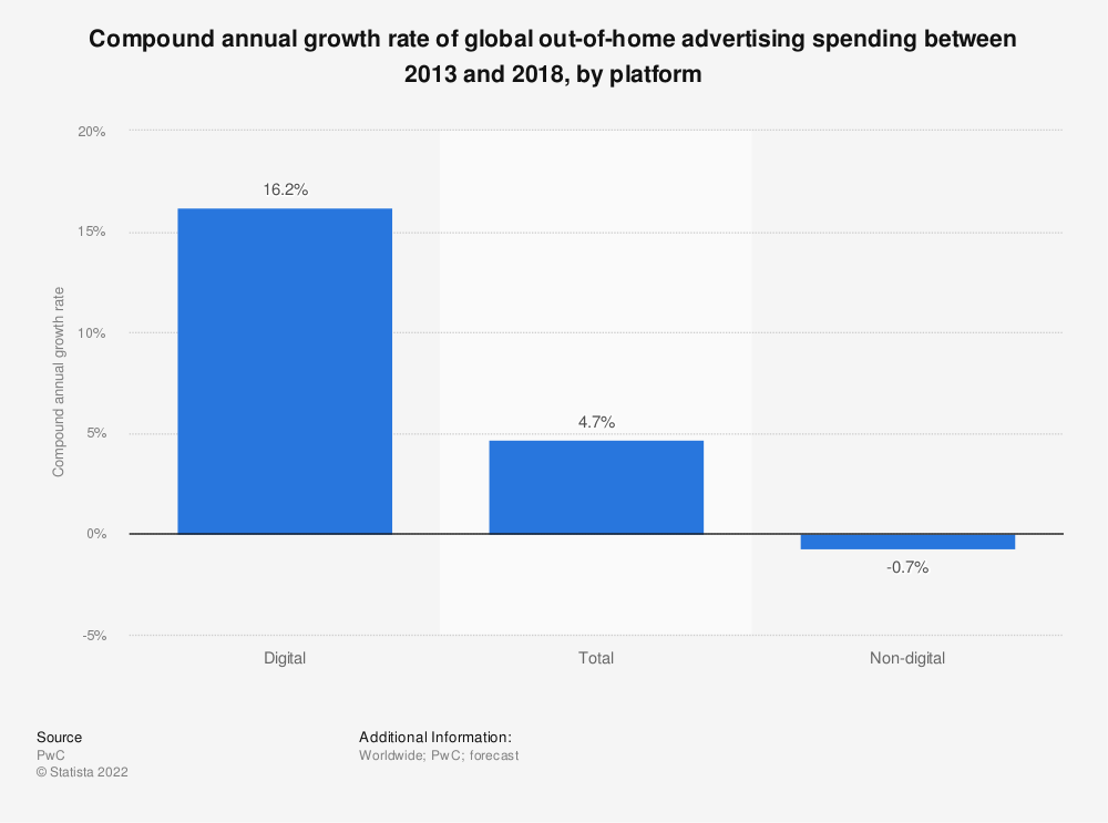 Statistic: Compound annual growth rate of global out-of-home advertising spending between 2013 and 2018, by platform | Statista