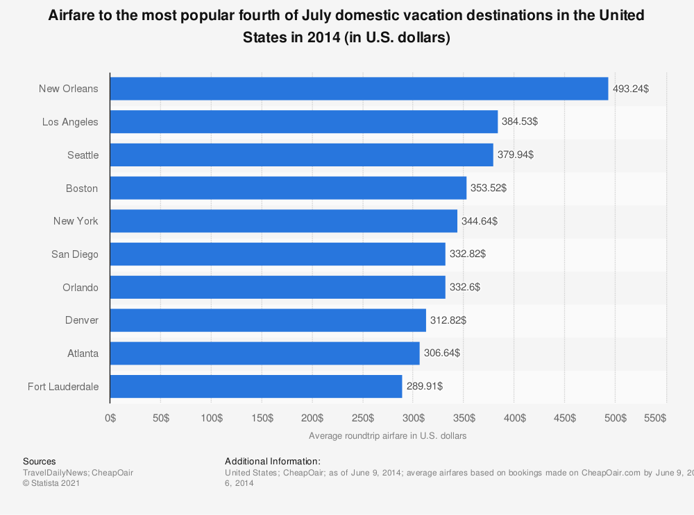 Statistic: Airfare to the most popular fourth of July domestic vacation destinations in the United States in 2014 (in U.S. dollars) | Statista