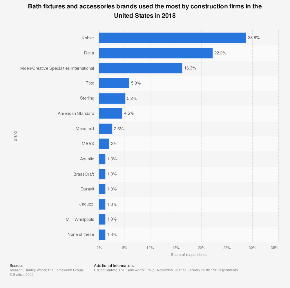 Statistic: Bath fixtures and accessories brands used the most by construction firms in the United States in 2018 | Statista