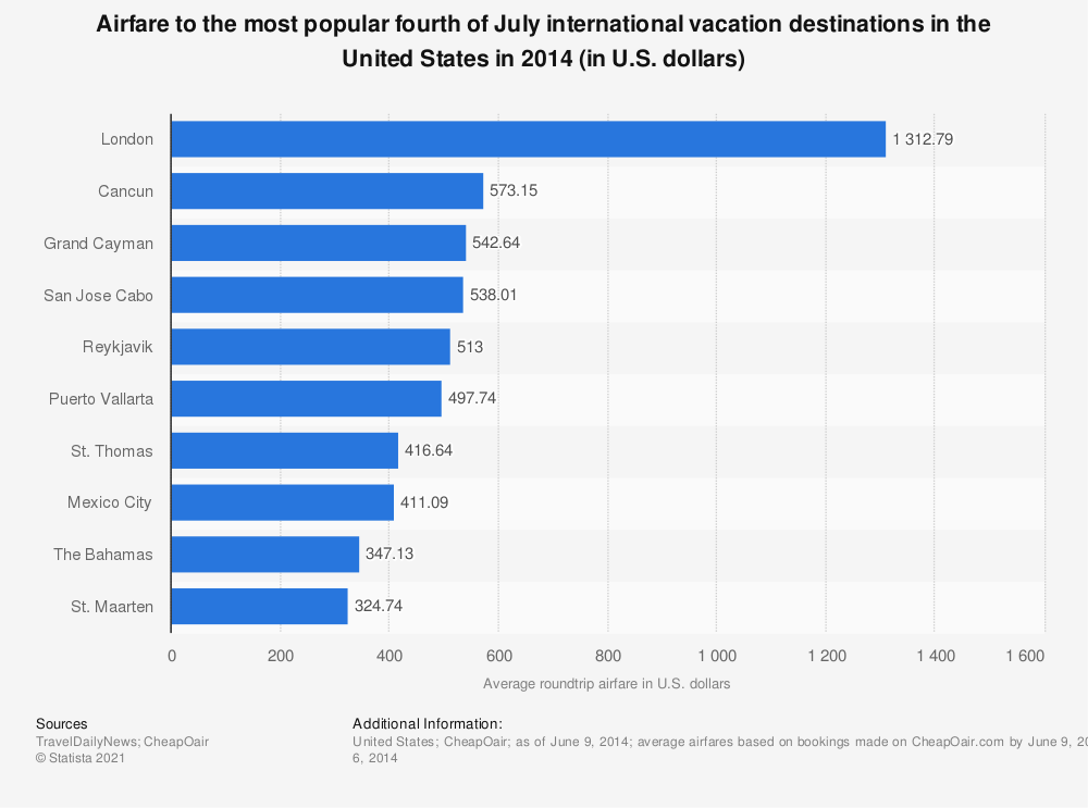 Statistic: Airfare to the most popular fourth of July international vacation destinations in the United States in 2014 (in U.S. dollars) | Statista