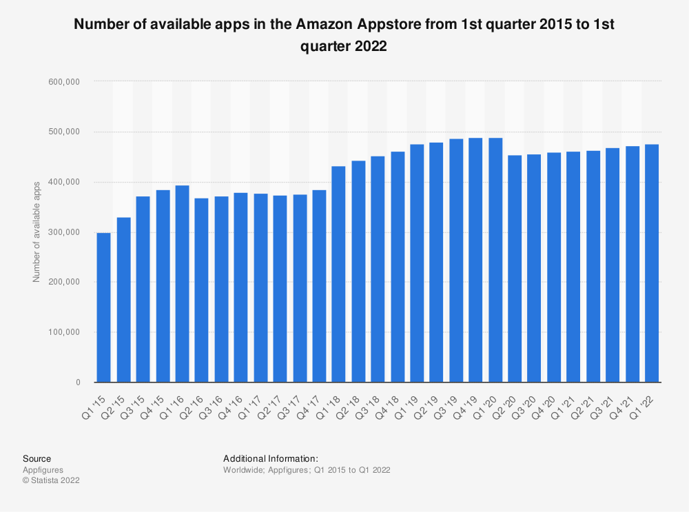 Statistic: Number of available apps in the Amazon Appstore from 1st quarter 2015 to 1st quarter 2019 | Statista