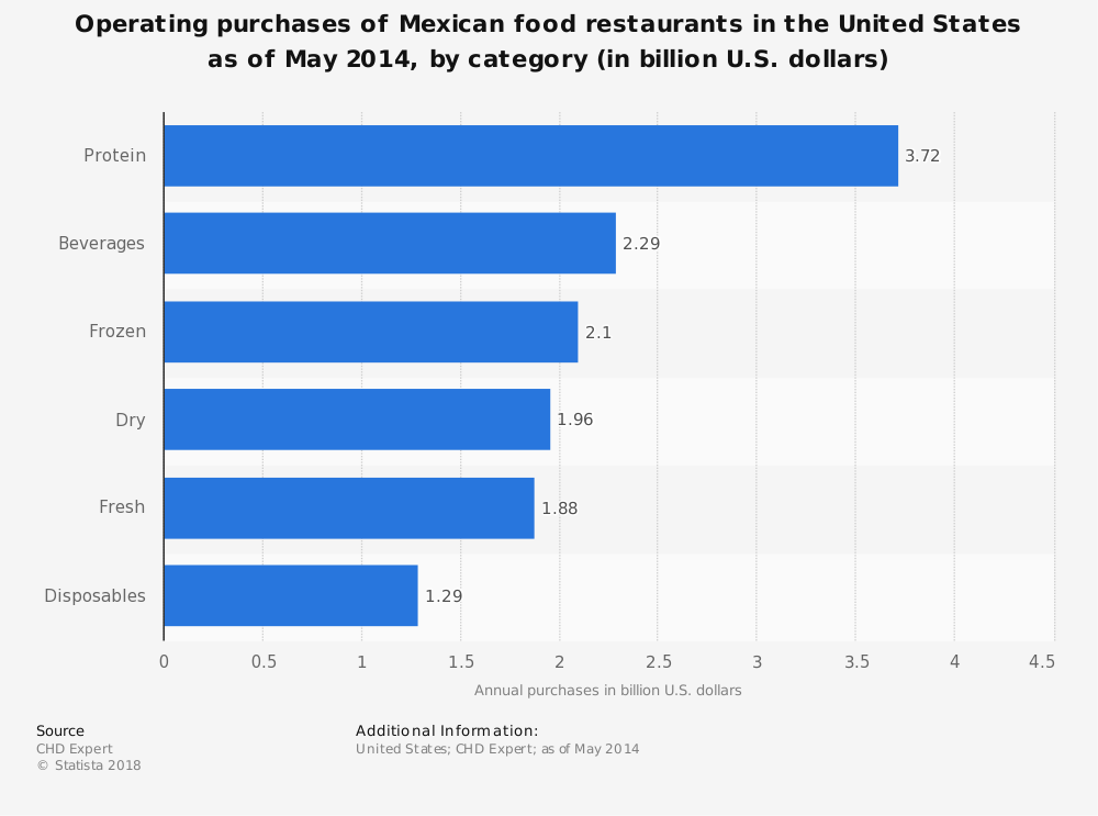 Statistic: Operating purchases of Mexican food restaurants in the United States as of May 2014, by category (in billion U.S. dollars) | Statista