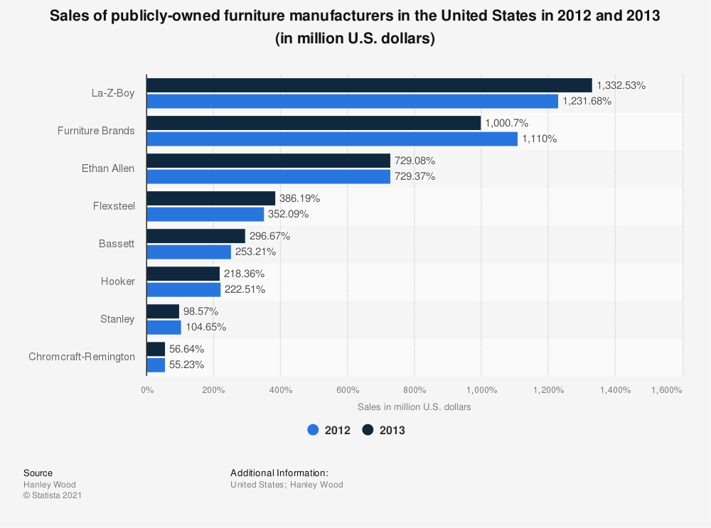 Statistic: Sales of publicly-owned furniture manufacturers in the United States in 2012 and 2013 (in million U.S. dollars) | Statista