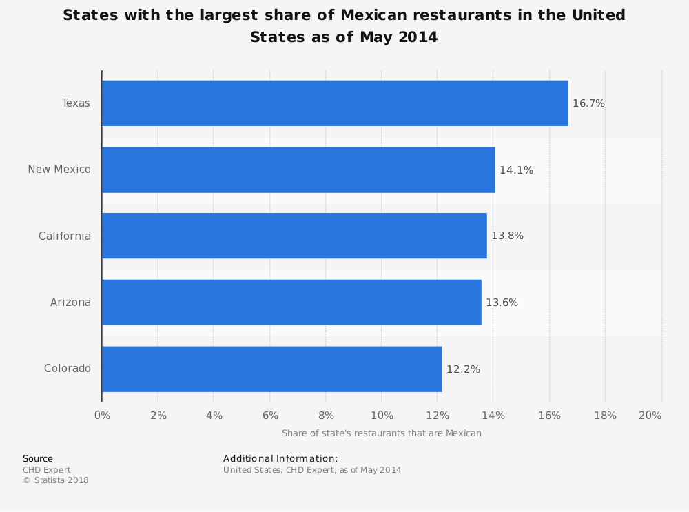 Statistic: States with the largest share of Mexican restaurants in the United States as of May 2014   Statista