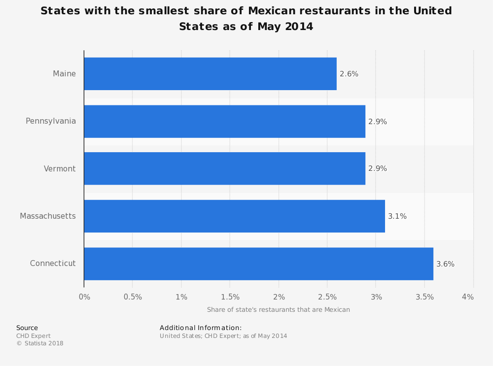 Statistic: States with the smallest share of Mexican restaurants in the United States as of May 2014 | Statista