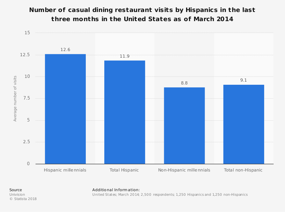 Statistic: Number of casual dining restaurant visits by Hispanics in the last three months in the United States as of March 2014 | Statista