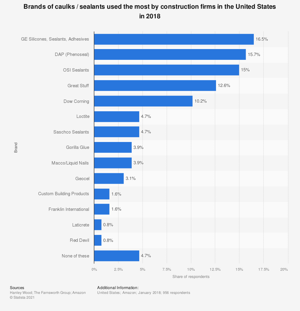 Statistic: Brands of caulks / sealants used the most by construction firms in the United States in 2018 | Statista