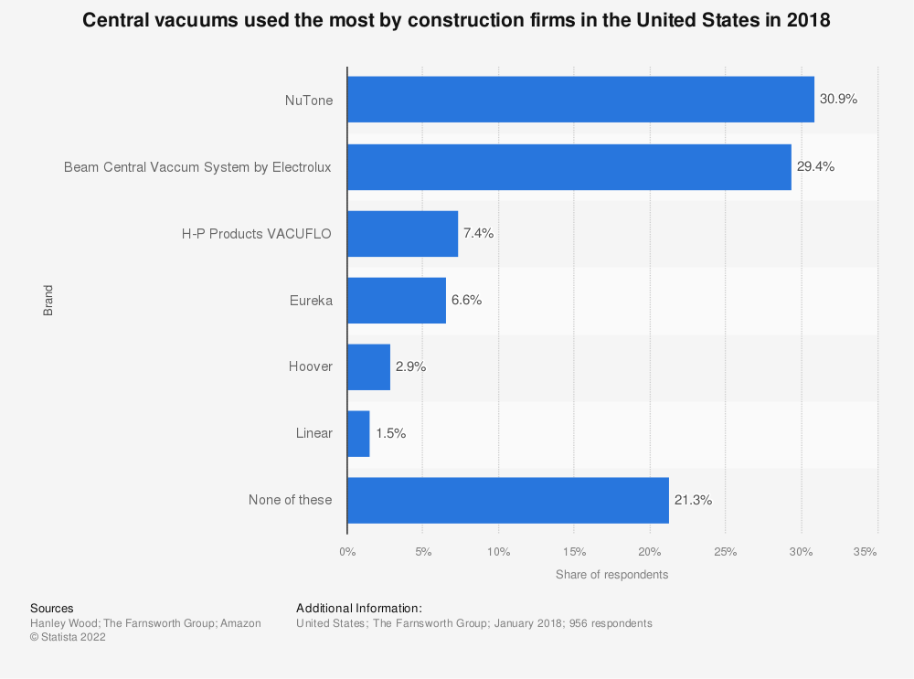 Statistic: Central vacuums used the most by construction firms in the United States in 2018 | Statista