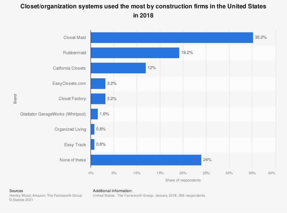 Statistic: Closet/organization systems used the most by construction firms in the United States in 2018 | Statista