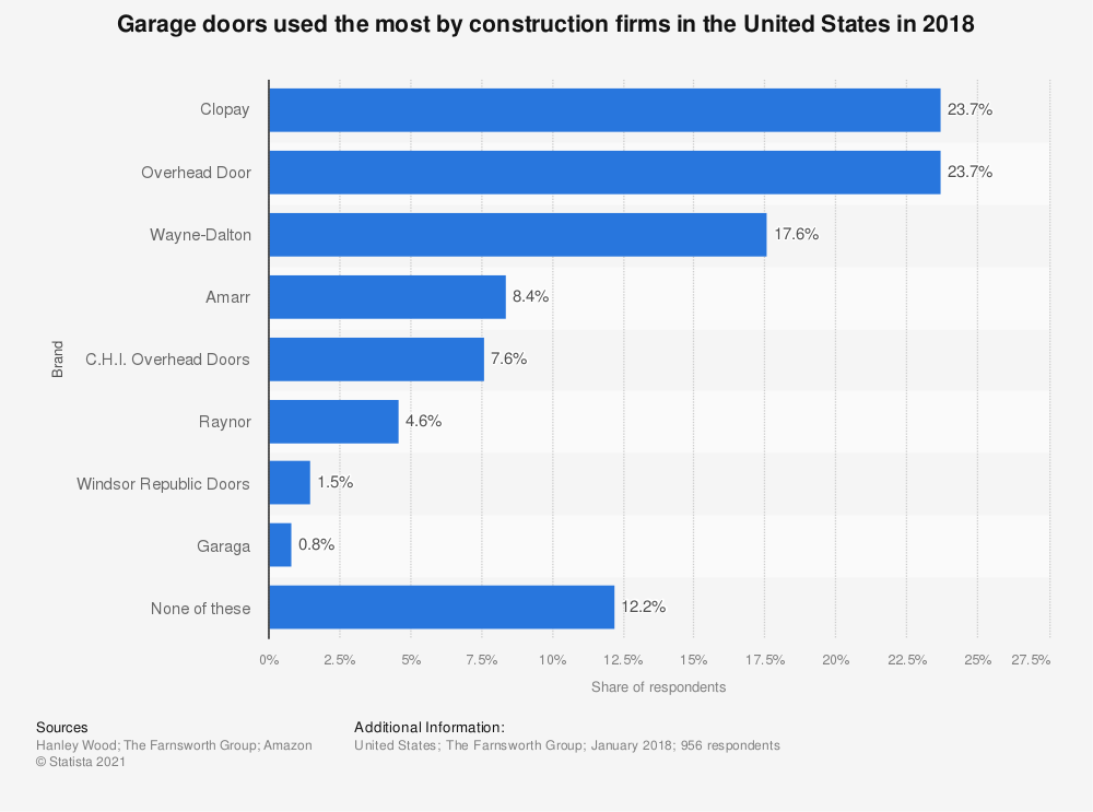 Statistic: Garage doors used the most by construction firms in the United States in 2018 | Statista