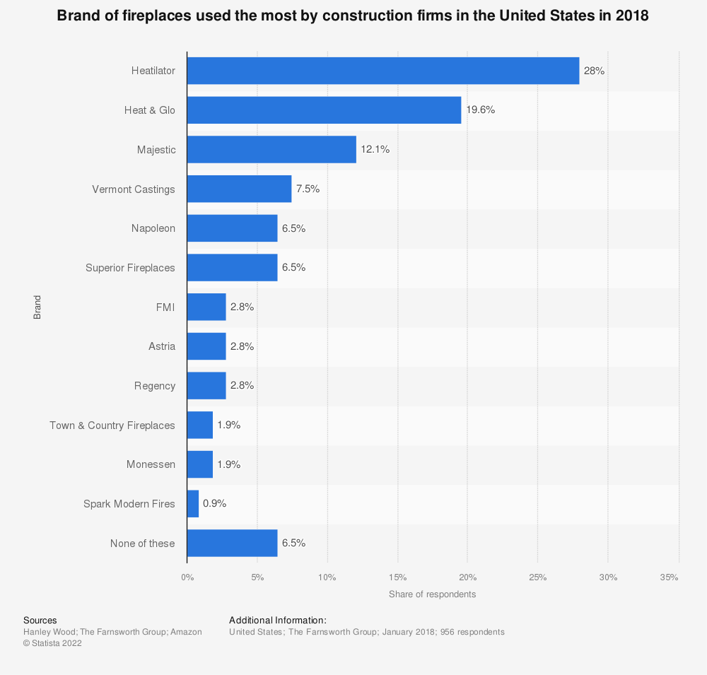 Statistic: Brand of fireplaces used the most by construction firms in the United States in 2018 | Statista