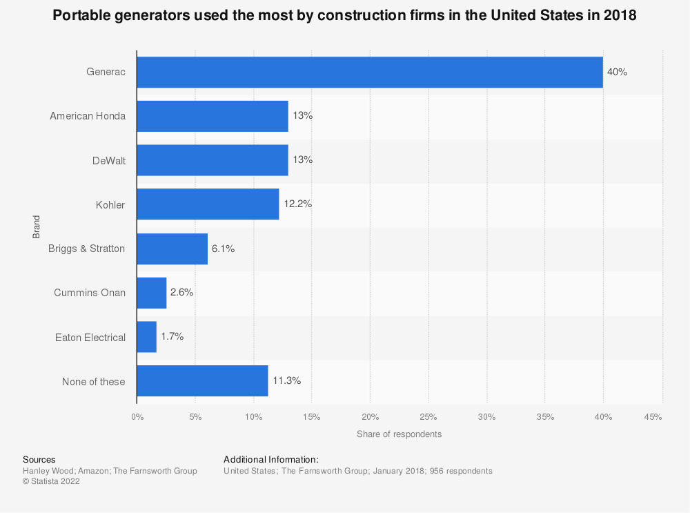 Statistic: Portable generators used the most by construction firms in the United States in 2018 | Statista