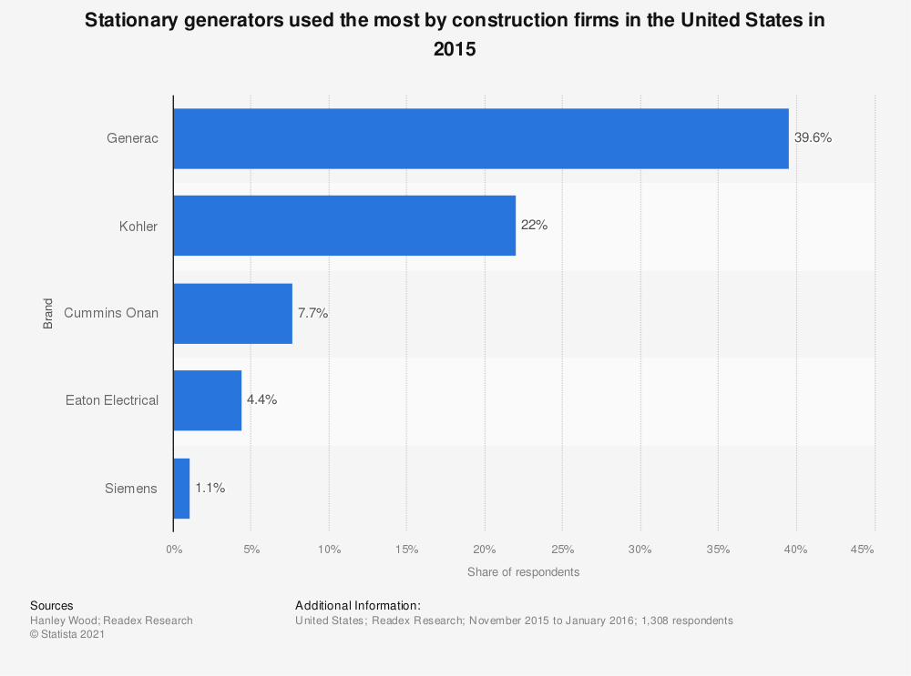 Statistic: Stationary generators used the most by construction firms in the United States in 2015 | Statista