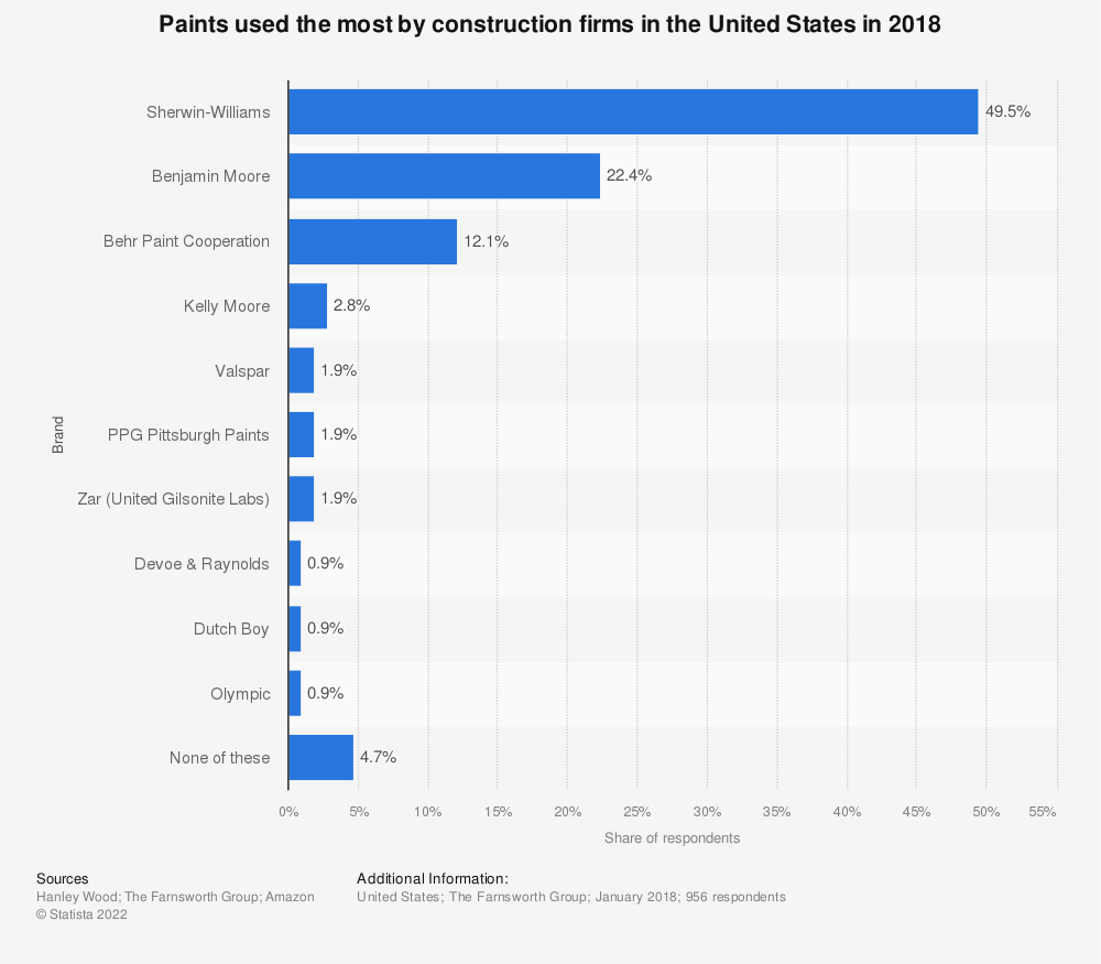 Statistic: Paints used the most by construction firms in the United States in 2018 | Statista