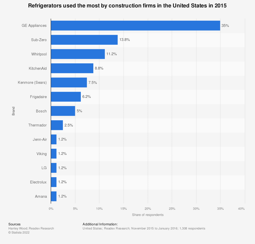Statistic: Refrigerators used the most by construction firms in the United States in 2015 | Statista