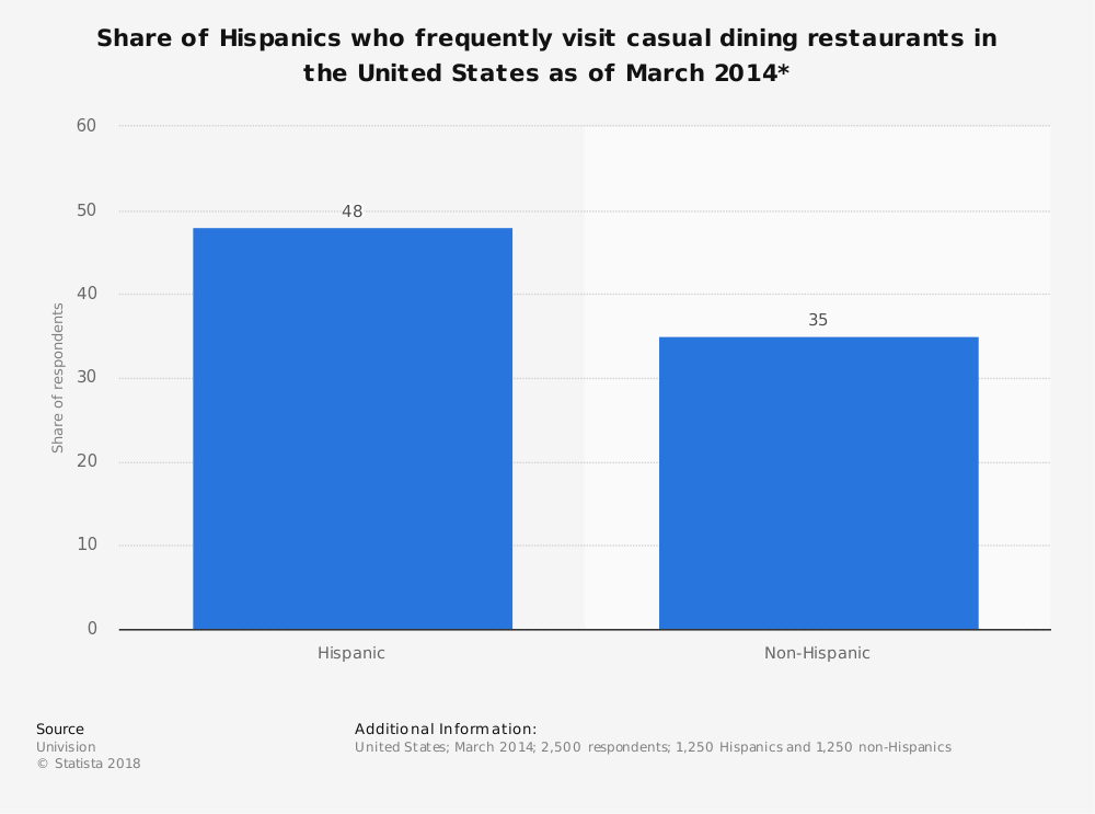 Statistic: Share of Hispanics who frequently visit casual dining restaurants in the United States as of March 2014* | Statista