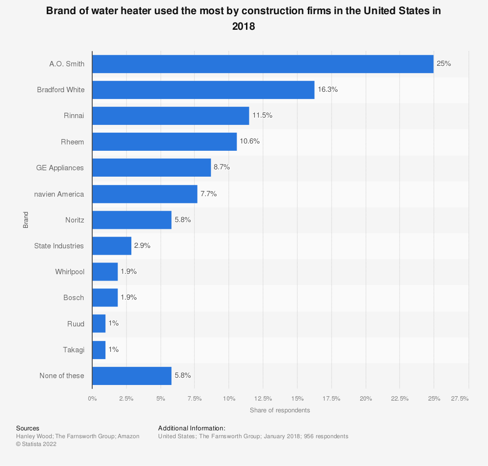 Statistic: Brand of water heater used the most by construction firms in the United States in 2018 | Statista