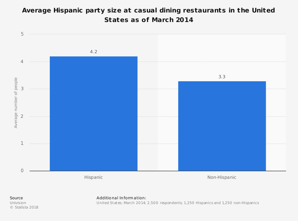 Statistic: Average Hispanic party size at casual dining restaurants in the United States as of March 2014 | Statista