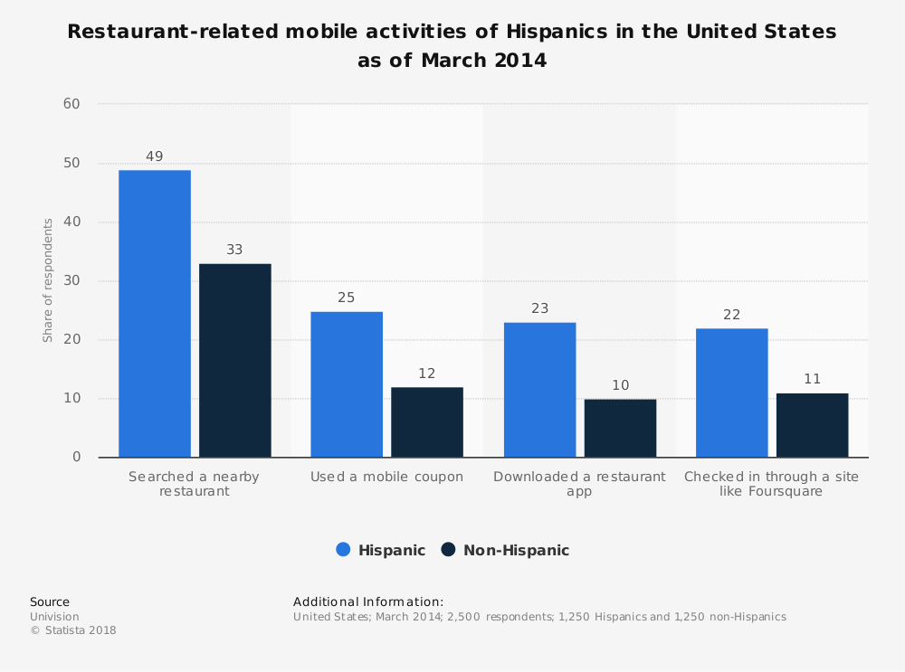 Statistic: Restaurant-related mobile activities of Hispanics in the United States as of March 2014 | Statista