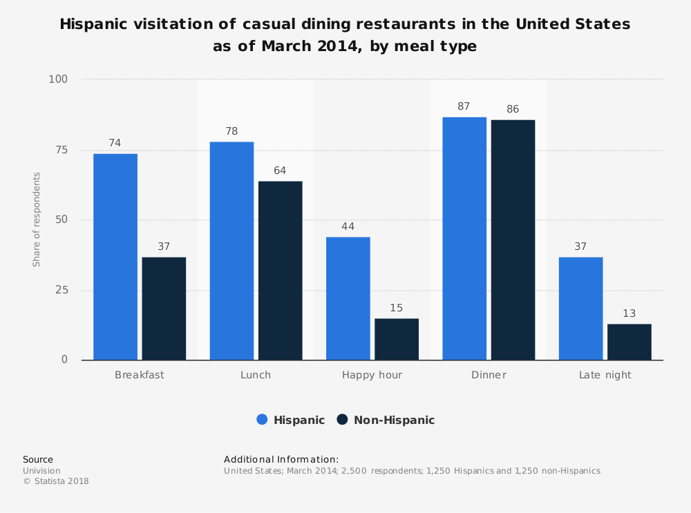 Statistic: Hispanic visitation of casual dining restaurants in the United States as of March 2014, by meal type | Statista