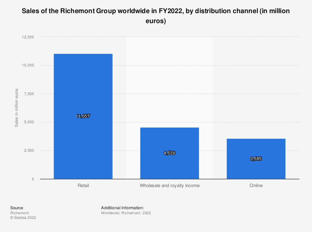 Statistic: Sales of the Richemont Group worldwide in FY2019, by distribution channel (in million euros) | Statista