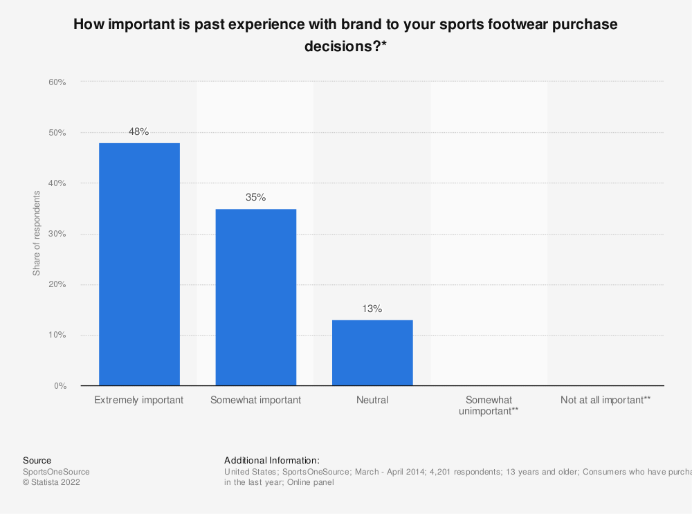 Statistic: How important is past experience with brand to your sports footwear purchase decisions?* | Statista