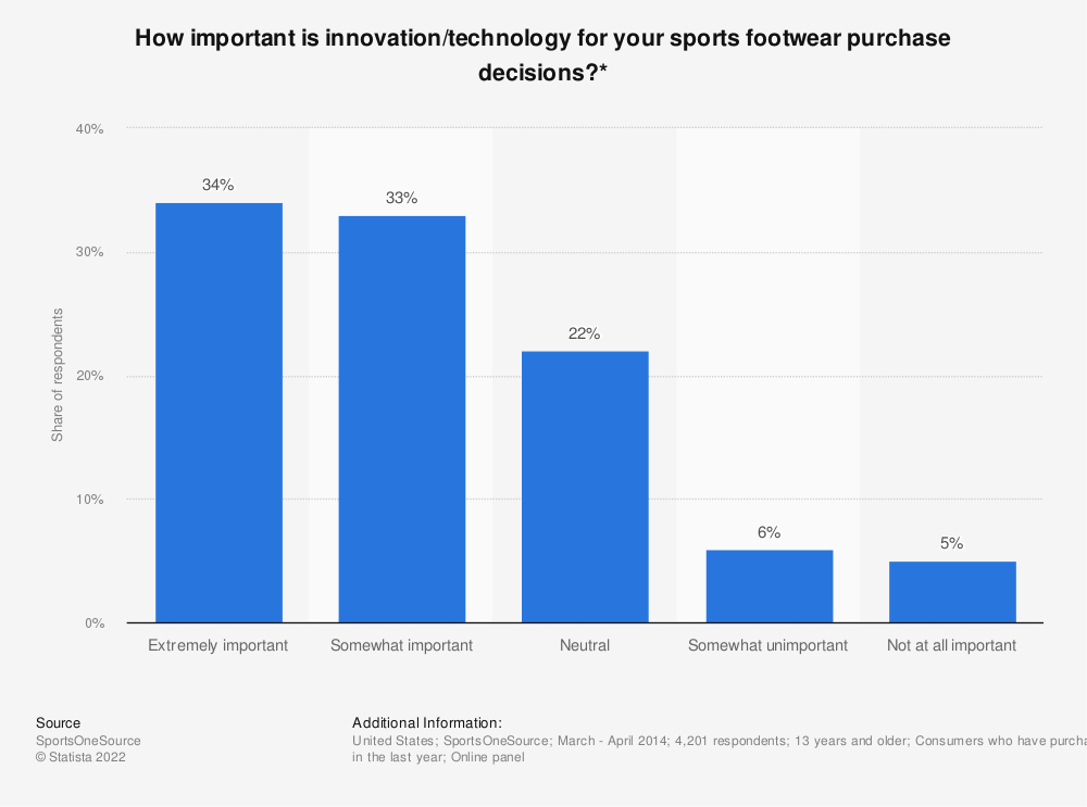Statistic: How important is innovation/technology for your sports footwear purchase decisions?* | Statista