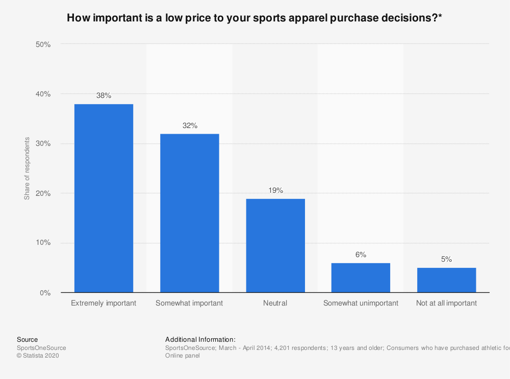 Statistic: How important is a low price to your sports apparel purchase decisions?* | Statista