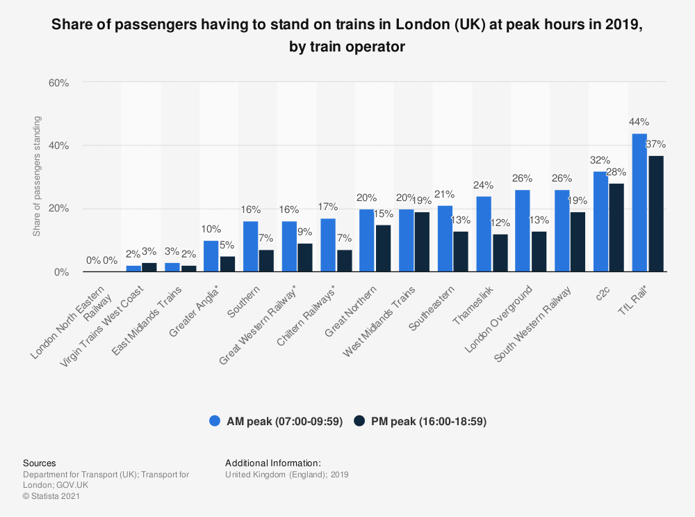 Statistic: Share of passengers having to stand on trains in London (UK) at peak hours in 2017, by train operator | Statista