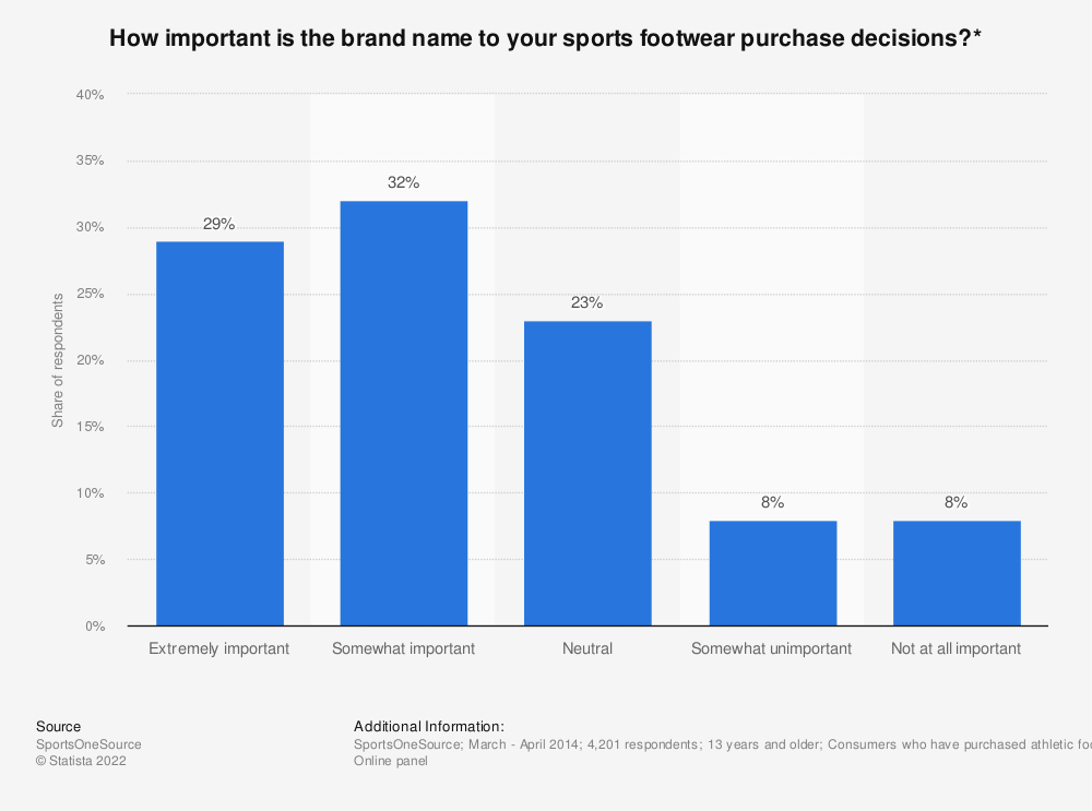 Statistic: How important is the brand name to your sports footwear purchase decisions?* | Statista