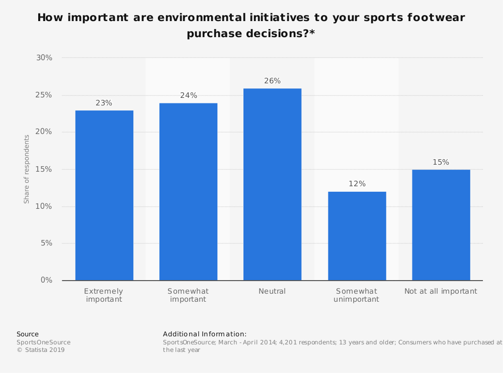 Statistic: How important are environmental initiatives to your sports footwear purchase decisions?* | Statista