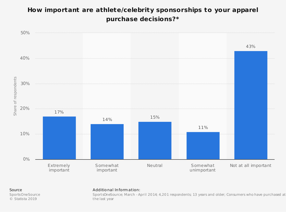 Statistic: How important are athlete/celebrity sponsorships to your apparel purchase decisions?* | Statista