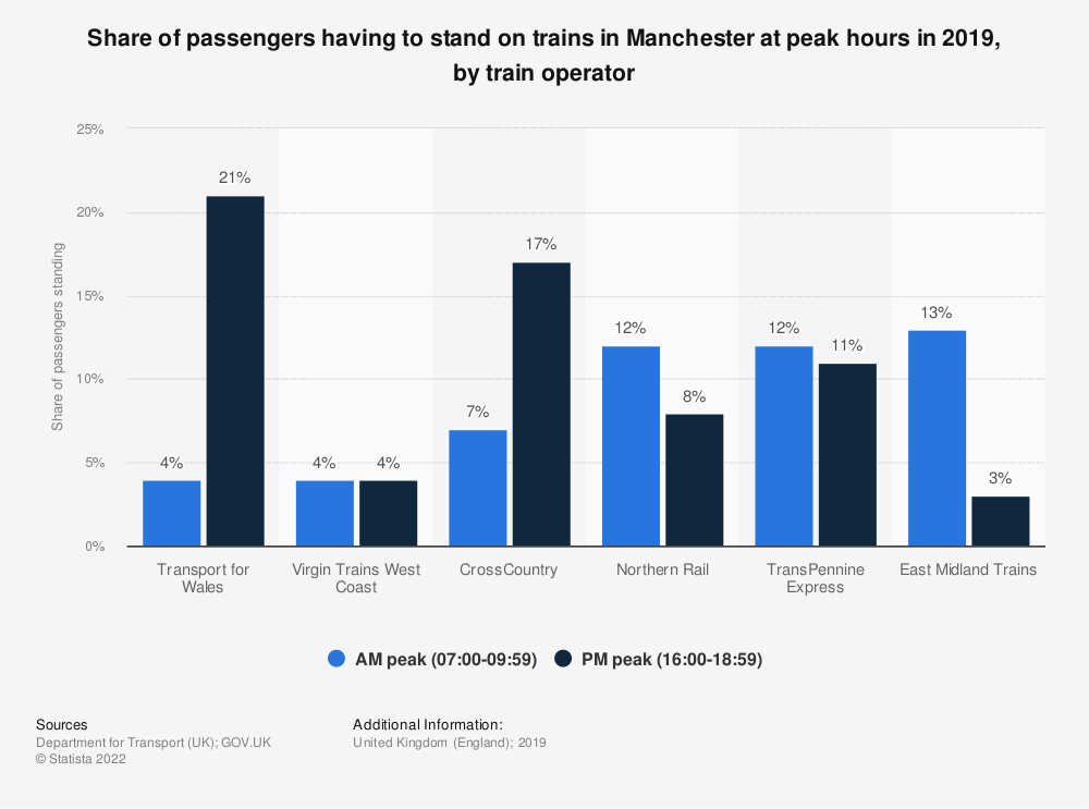 Statistic: Share of passengers having to stand on trains in Manchester at peak hours in 2017, by train operator | Statista