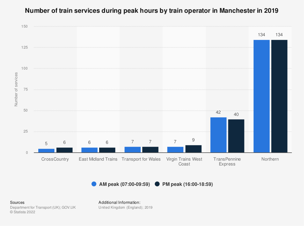 Statistic: Number of train services during peak hours by train operator in Manchester in 2018 | Statista