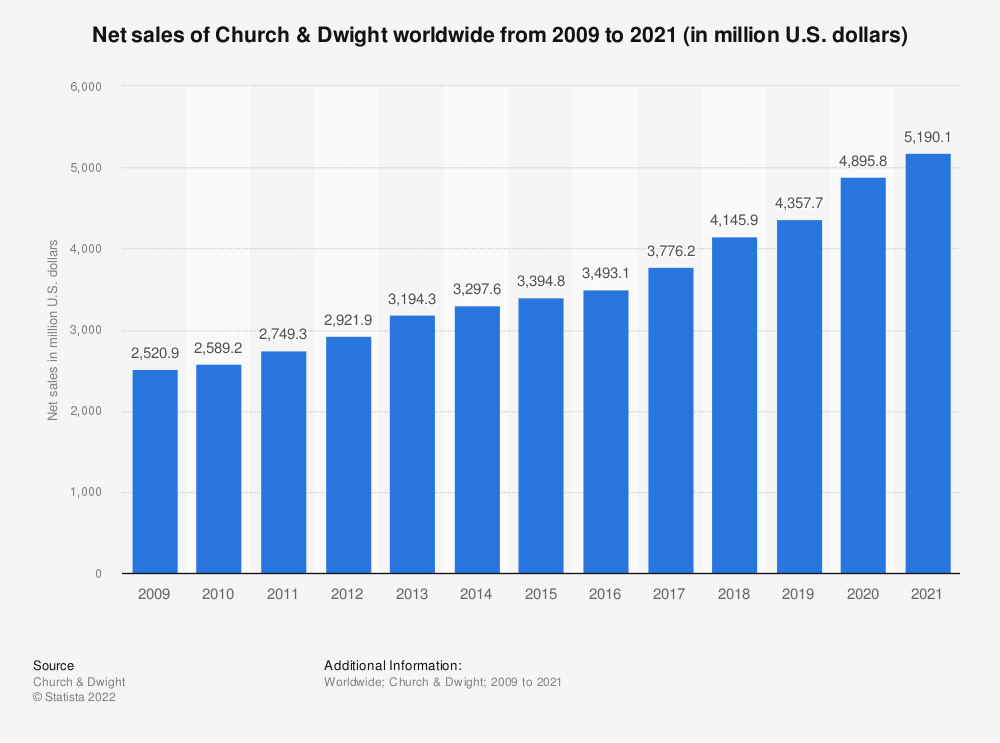 Statistic: Net sales of Church & Dwight worldwide from 2009 to 2018 (in million U.S. dollars) | Statista