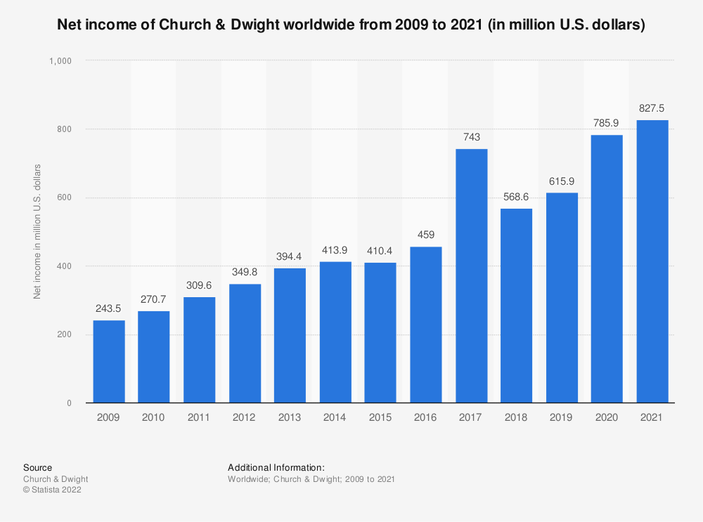 Statistic: Net income of Church & Dwight worldwide from 2009 to 2019 (in million U.S. dollars) | Statista