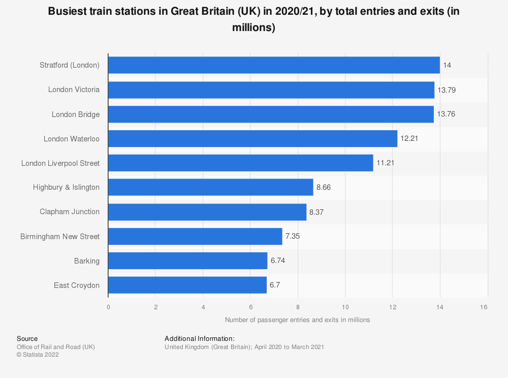 Statistic: Number of passengers exiting and entering train stations in Great Britain (UK) in 2017/2018 | Statista