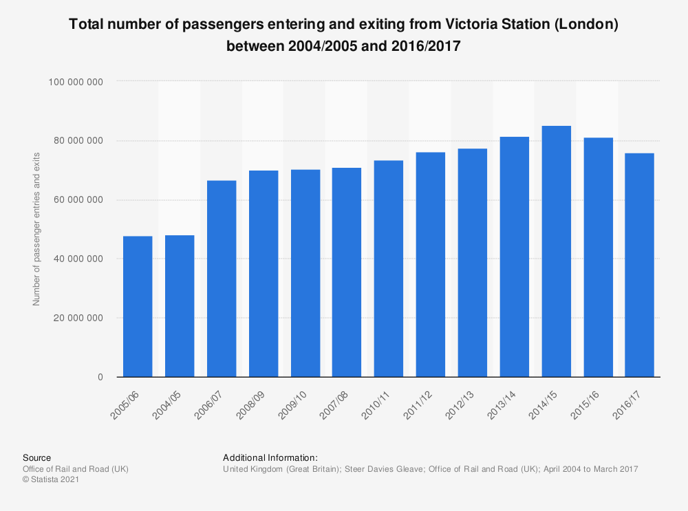 Statistic: Total number of passengers entering and exiting from Victoria Station (London) between 2004/2005 and 2016/2017 | Statista