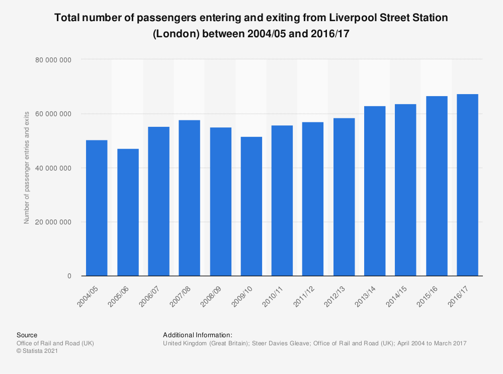 Statistic: Total number of passengers entering and exiting from Liverpool Street Station (London)  between 2004/05 and 2016/17 | Statista