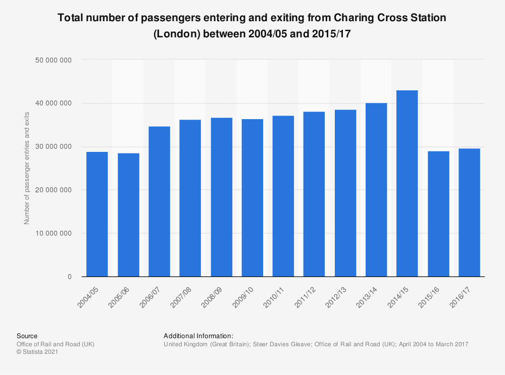 Statistic: Total number of passengers entering and exiting from Charing Cross Station (London) between 2004/05 and 2015/17 | Statista