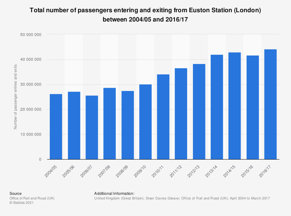 Statistic: Total number of passengers entering and exiting from Euston Station (London) between 2004/05 and 2016/17 | Statista