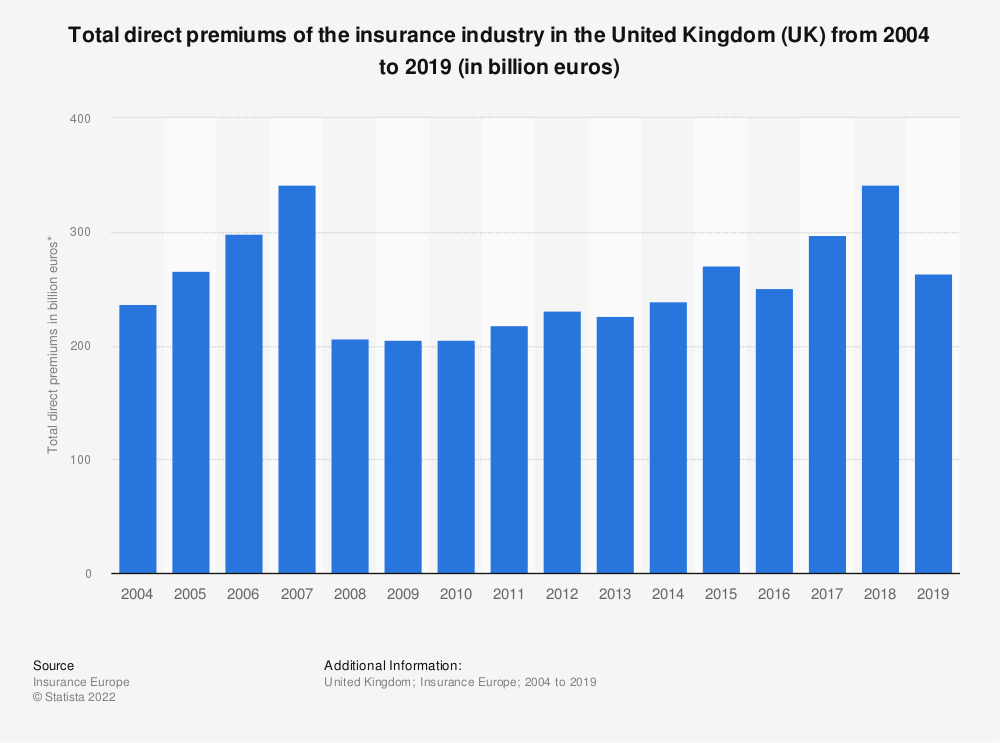 Statistic: Total direct premiums of the insurance industry in the United Kingdom (UK) from 2004 to 2018 (in billion euros)   Statista