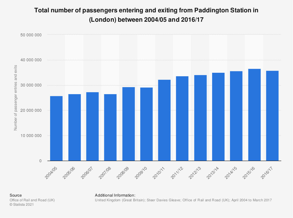 Statistic: Total number of passengers entering and exiting from Paddington Station in (London) between 2004/05 and 2016/17 | Statista