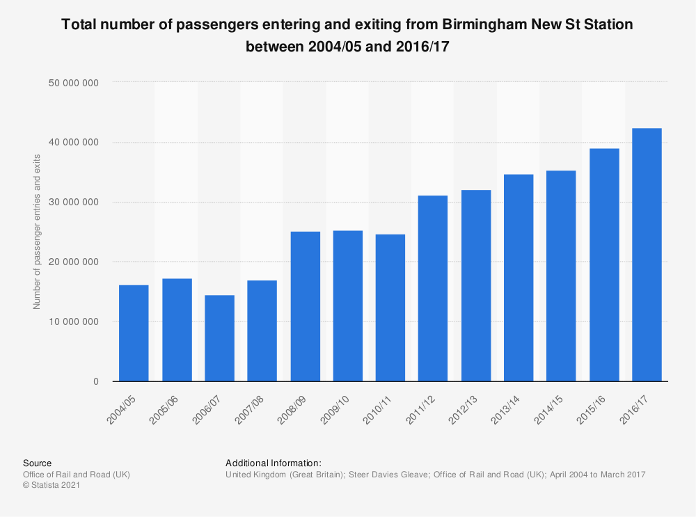 Statistic: Total number of passengers entering and exiting from Birmingham New St Station between 2004/05 and 2016/17 | Statista